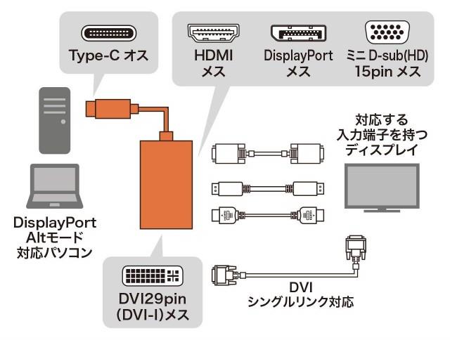 USB Type-C 万能ディスプレイ変換アダプタ