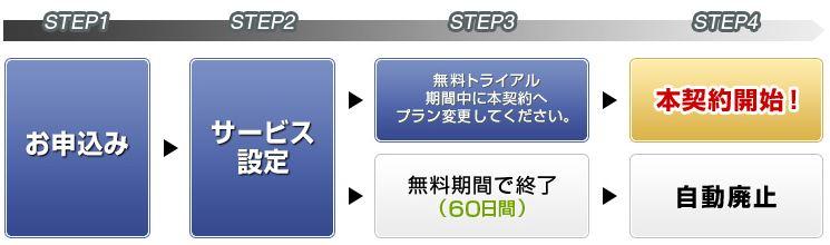 oanda-onamae-step