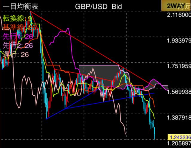 chart-gbpusd20161009m