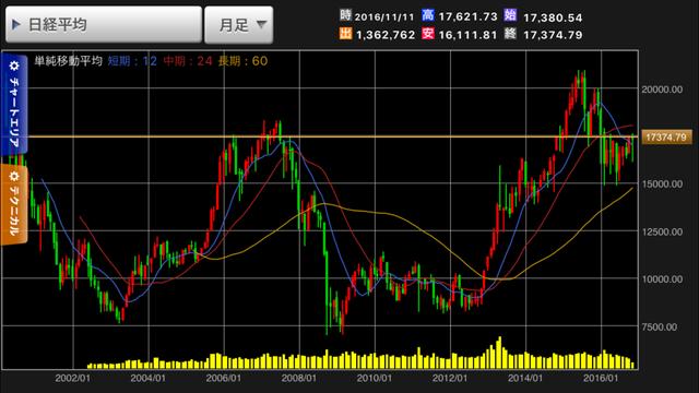 chart-nikkei225-20161112