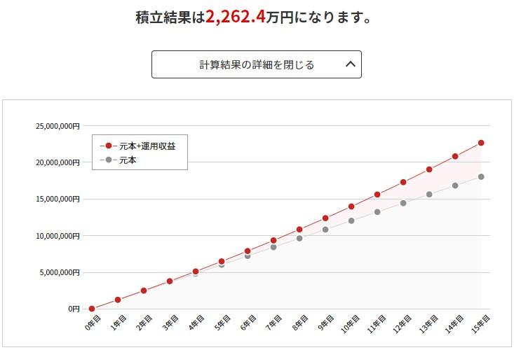 50歳から65歳まで毎月10万円積立