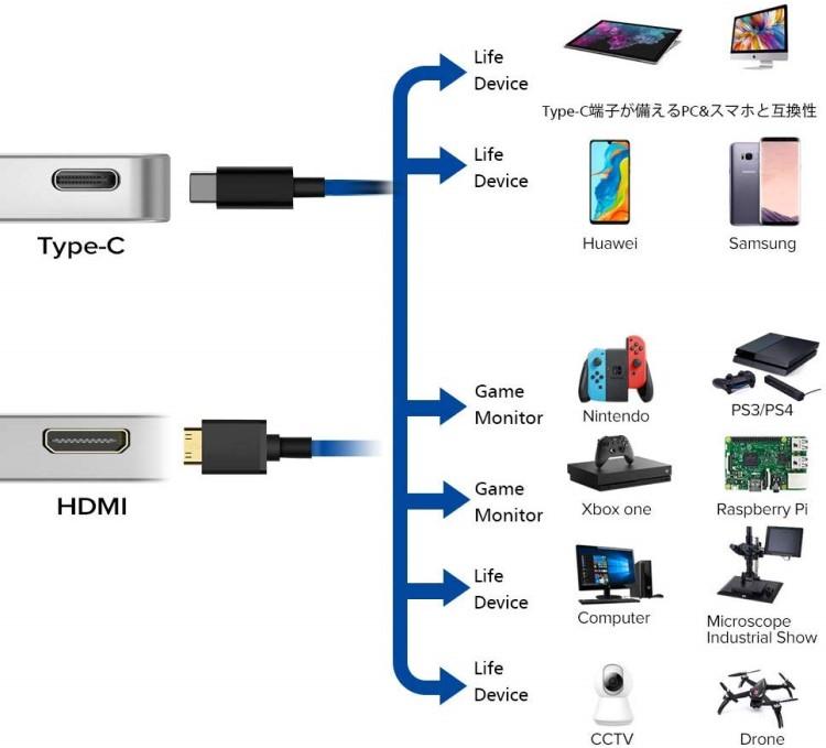 パソコンとの接続の容易性(接続端子)