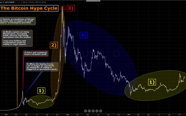 ビットコイン サイクル