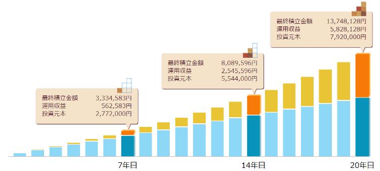 つみたてNISA 40万円ב20年シミュレーション