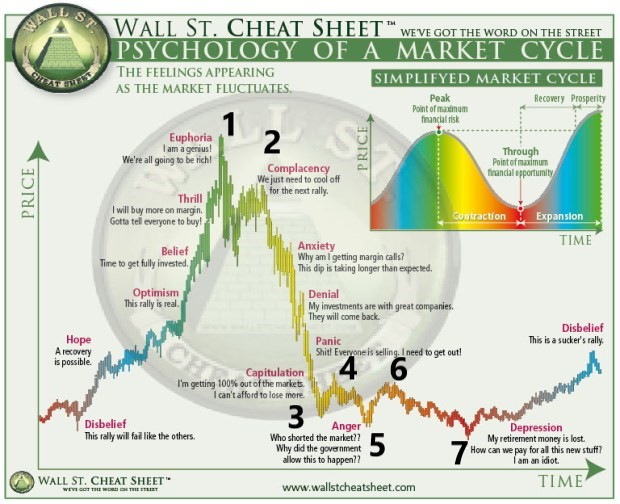The Psychology of Market Cycles