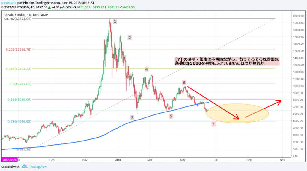 The Psychology of Market Cycles for BTC