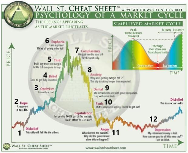 投資家心理