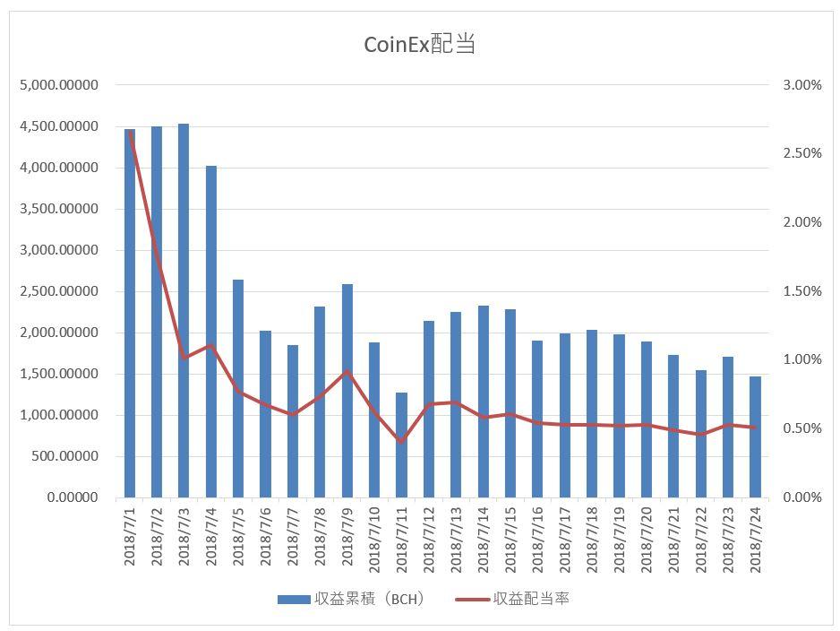CoinEx 取引所トークンの配当推移