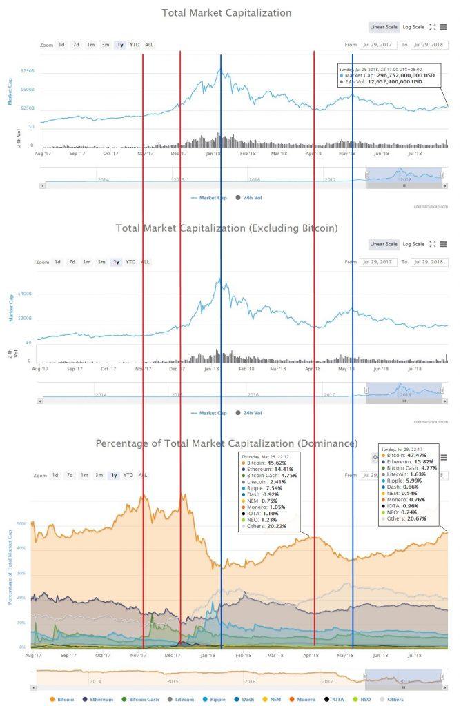 仮想通貨時価総額とドミナンスの関係