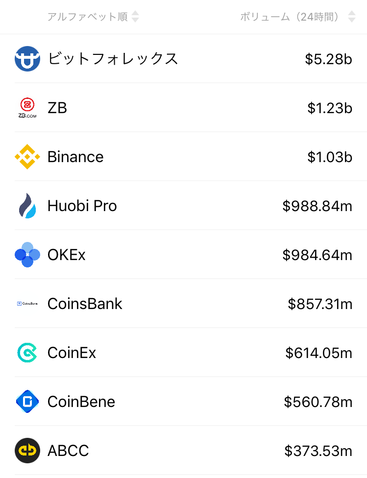 bitforex 取引量No.1