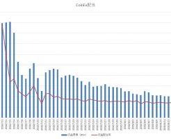 CoinEx配当量・配当率推移