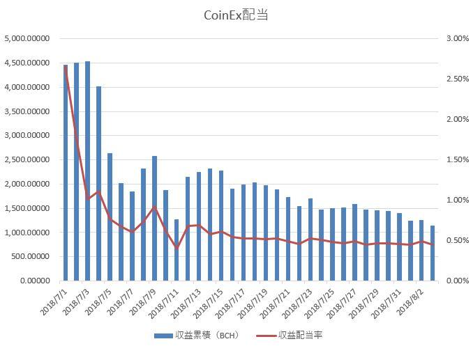 CoinEx CET配当量と配当率