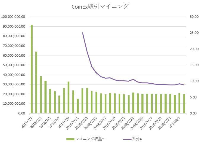 CoinEx 取引マイニングとディフィカルティの推移