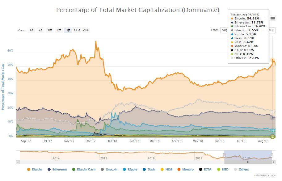 仮想通貨ビットコインドミナンス