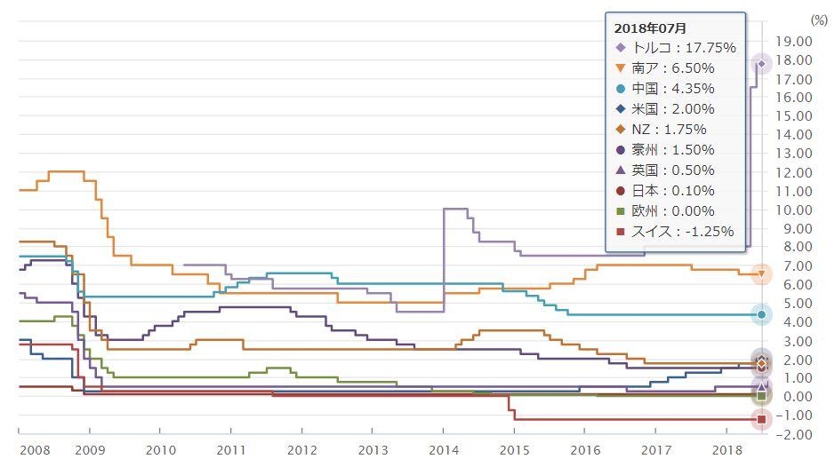 政策金利チャート
