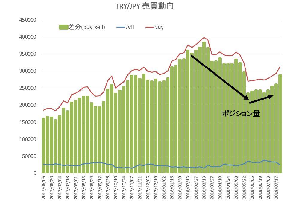 トルコリラ円 売買動向推移