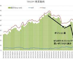 トルコリラ円 くりっく365為替売買動向推移