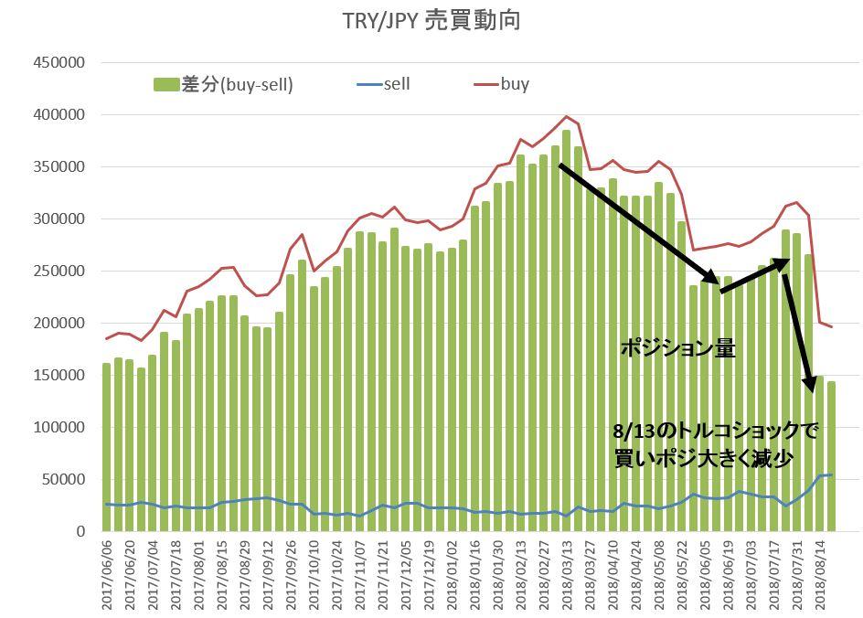 トルコリラ円 売買動向推移チャート