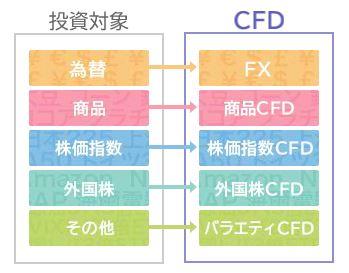 CFD取引とは何か?FXはCFDの一つ