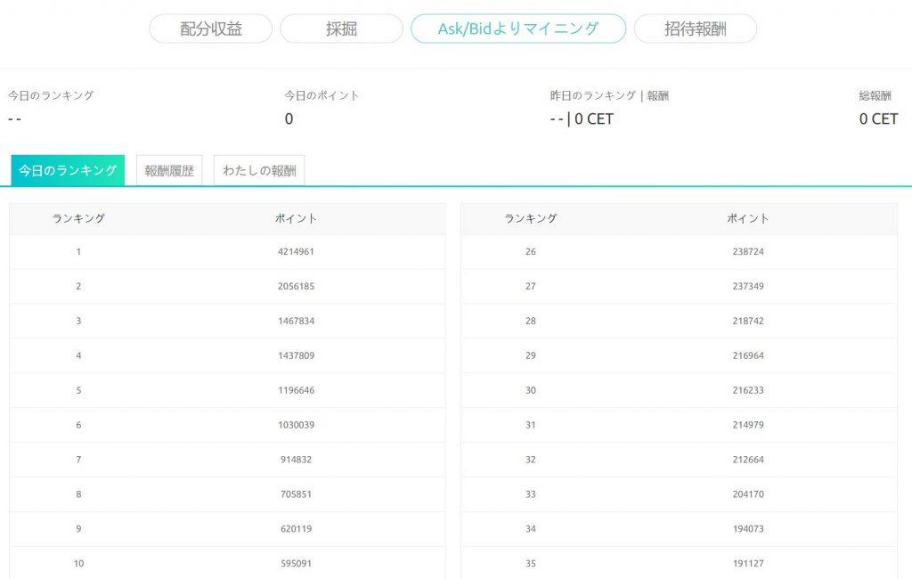 CoinEx 指値マイニング画面 ランキング状況