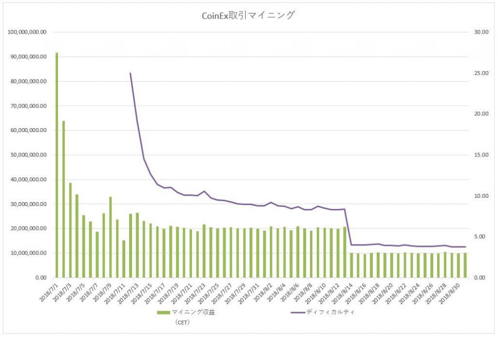 CoinEx 取引マイニング推移