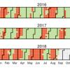 ビットコインに季節性:2013年からの6年間の騰落チャートから見えるBTCの今後