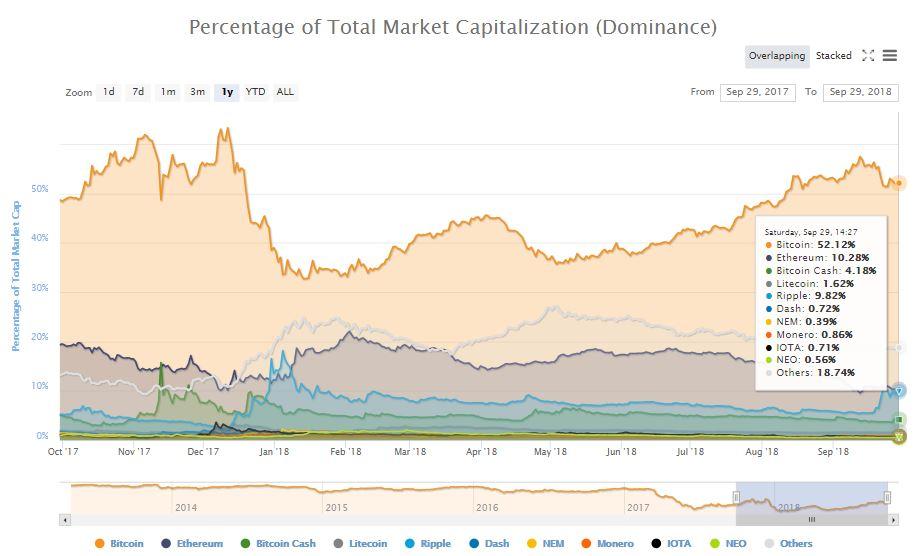 ドミナンス推移チャート 2018年9月