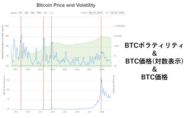 仮想通貨、出来高増えるも動かないのはなぜ?BTC価格とボラティリティを確認してみた