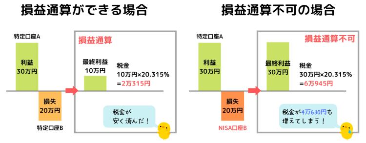 NISAは損益通算対象外