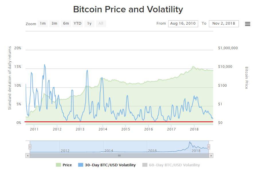 ビットコインの価格とボラティリティ