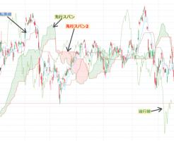 一目均衡表はどんなマーケットの投資にも役立つ~特に大事な「遅行線」「雲」の私の見方