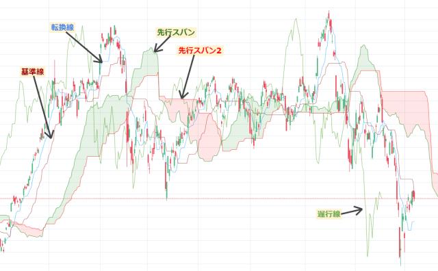 【一目均衡表】日柄・値幅両方に効く万能なチャート分析手法だが難しい!遅行線/雲をシンプルな分析手法を解説