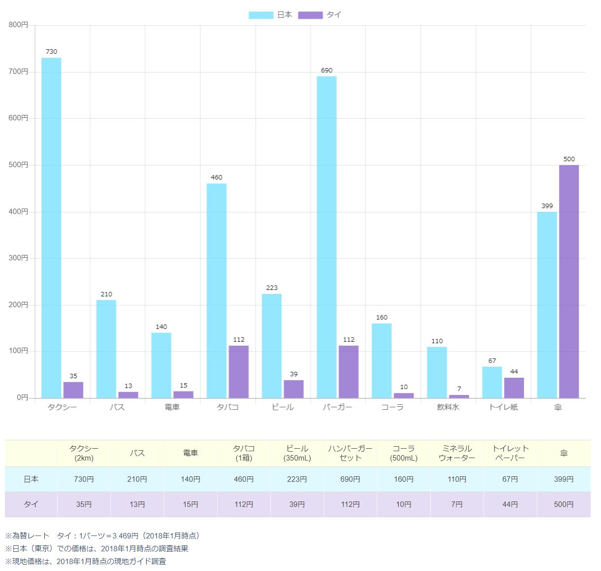 タイと日本の物価比較 2018年