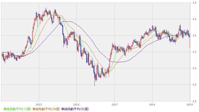 タイバーツ-円 レート推移