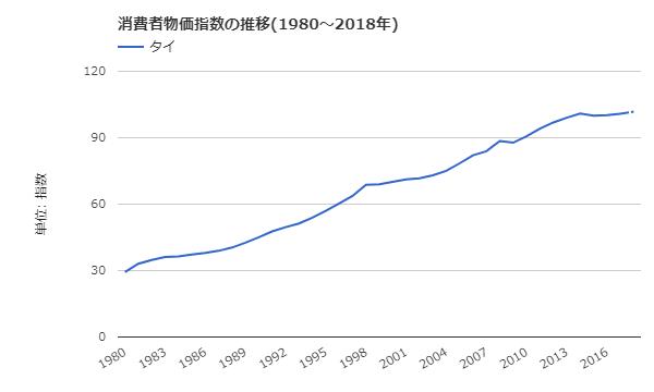 タイ消費者物価指数の推移(長期:1980~2018年)