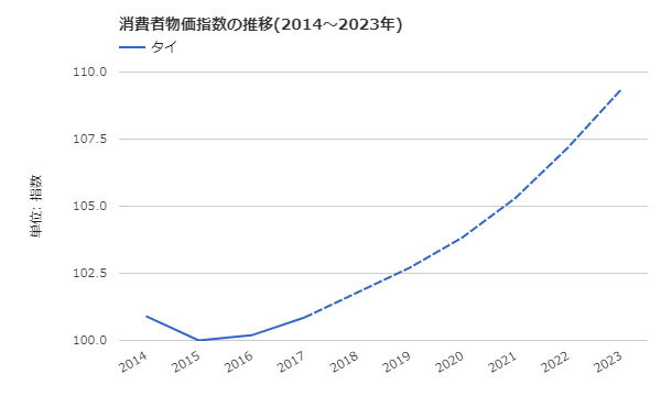 タイ消費者物価指数の推移(2014~2023年)
