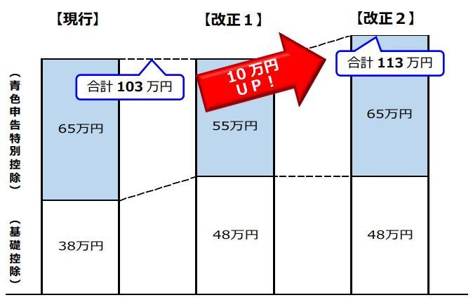 平成32年分から青色申告控除額が改正