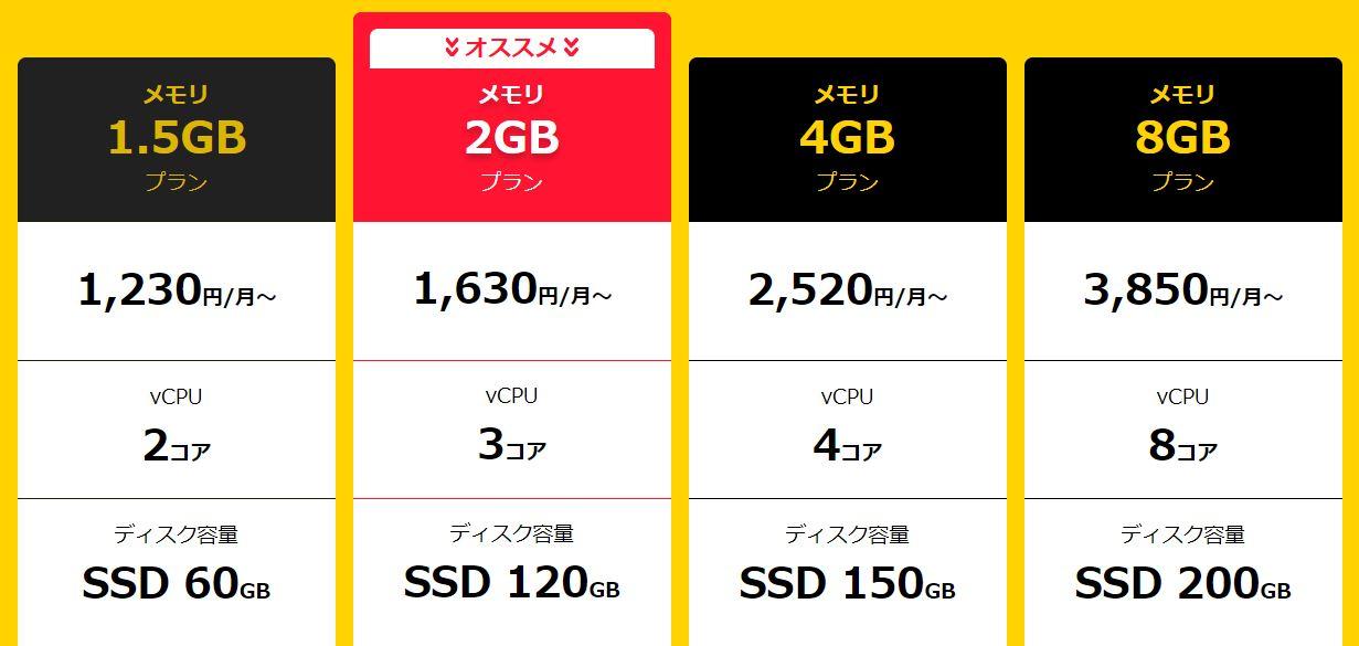 FX専用VPS:競合比較(価格)お名前.comデスクトップクラウドが優位