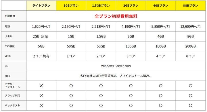 お名前.com デスクトップクラウド for MT4:料金表