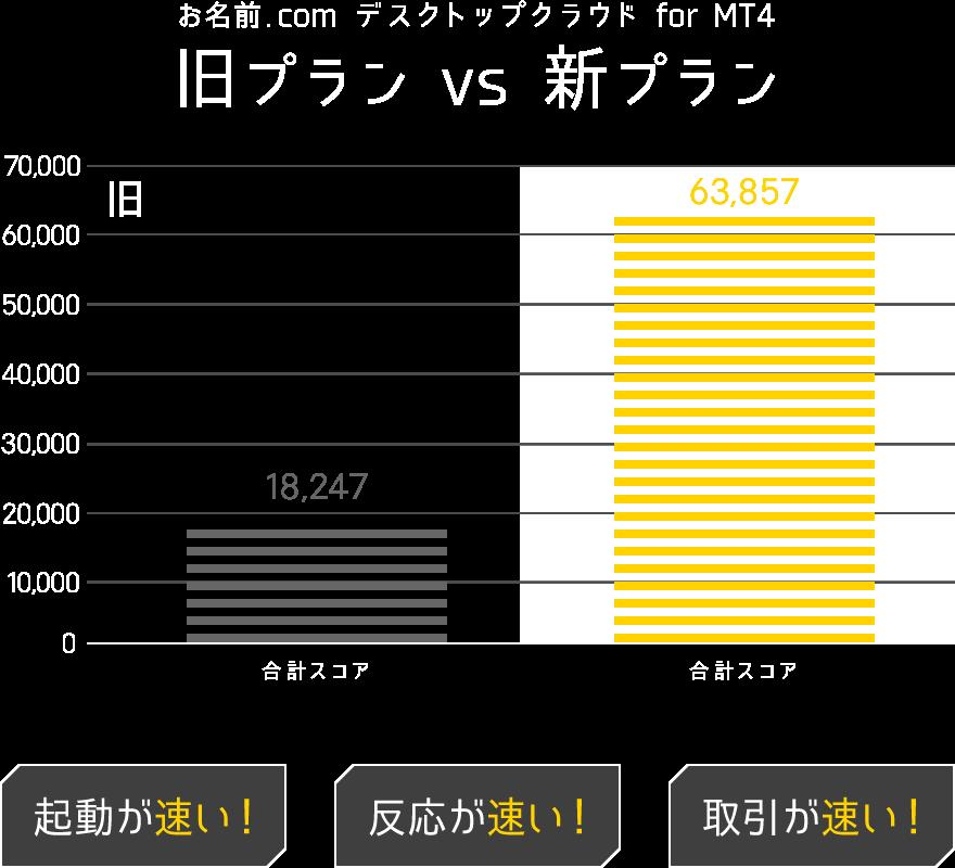 お名前.com(お名前ドットコム) デスクトップクラウド for MT4 従来瀬能比較