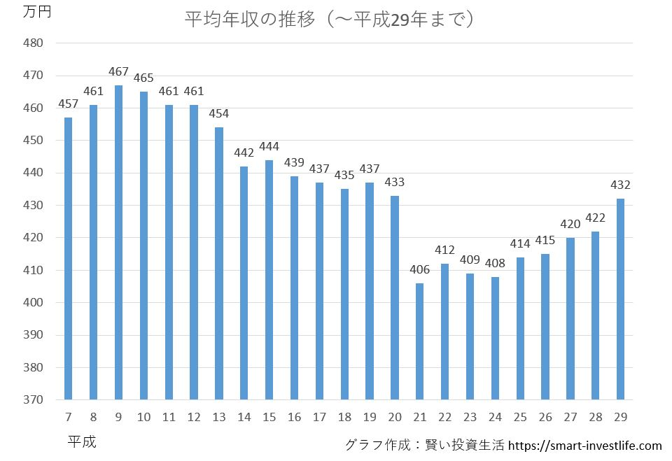 国税庁調査の「平成29年 民間給与実態統計調査」平均給与推移(平成29年まで)