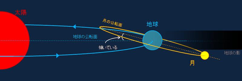 太陽を公転する地球、地球を公転する月