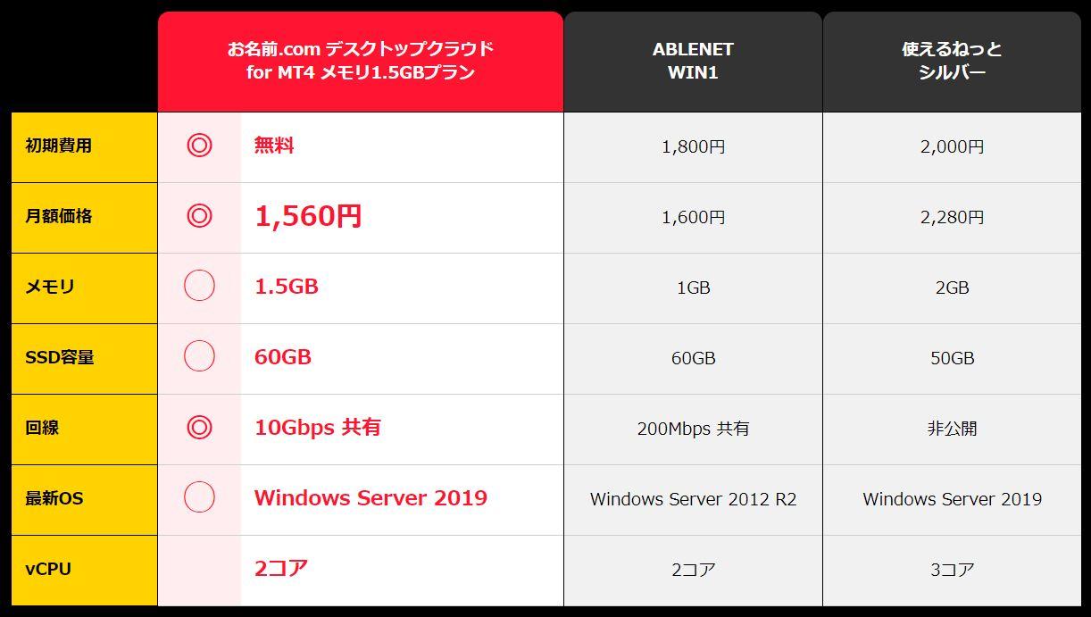FX専用VPS:競合比較(価格とスペック)お名前.comデスクトップクラウドが優位
