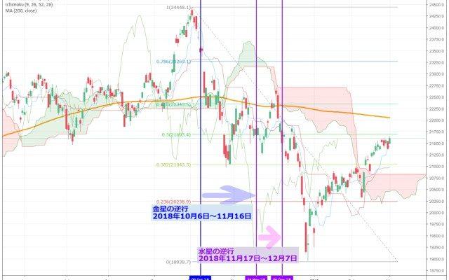 水星逆行に不安定になりやすい株式・FX相場。影響は株価・為替チャートにどう現れるか