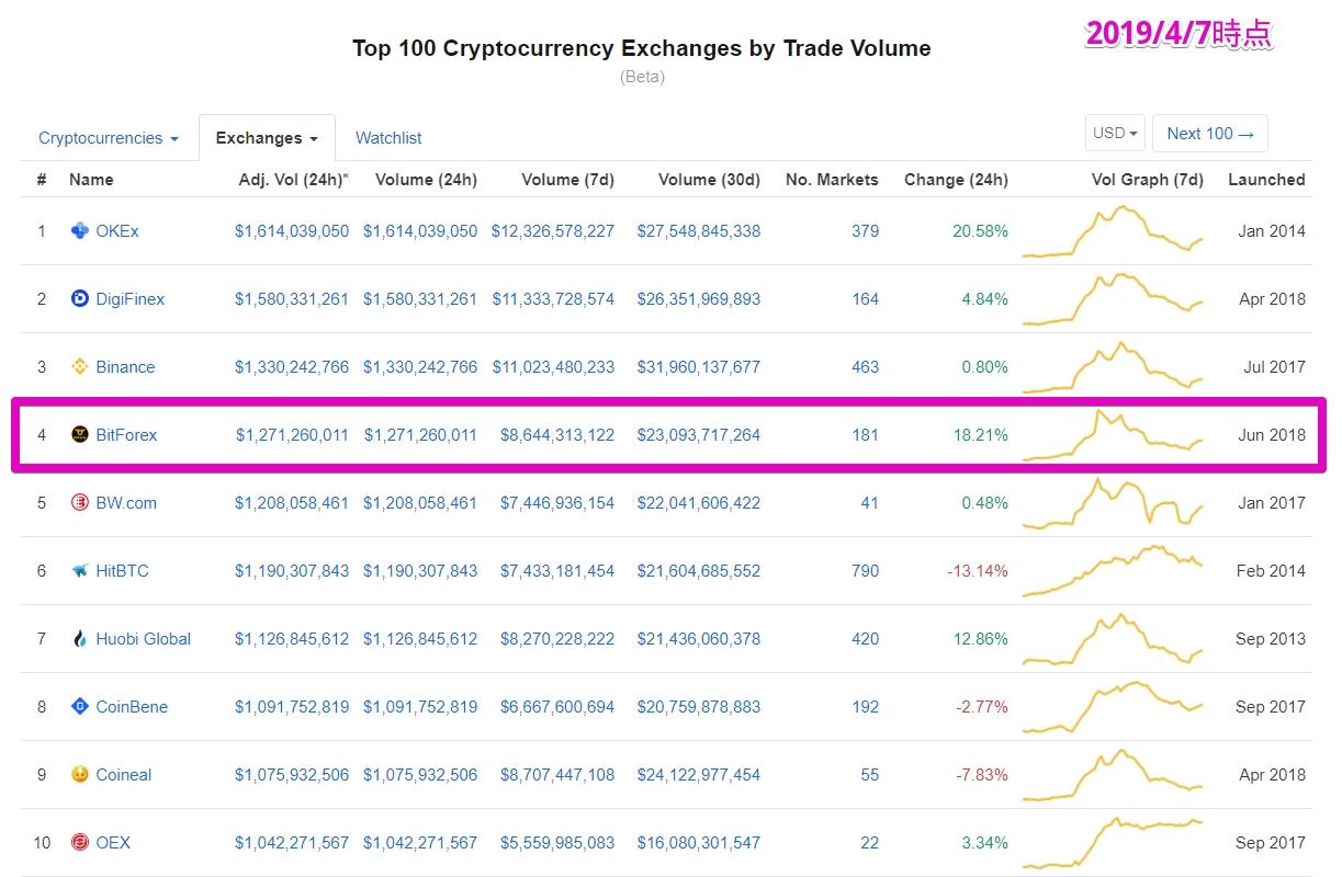 仮想通貨取引所BitForex(ビットフォレックス)出来高