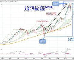 米ダウ、Sell in Mayを前に危ないチャート形状。トリプルトップなら大暴落の可能性も。ヘッジの準備を
