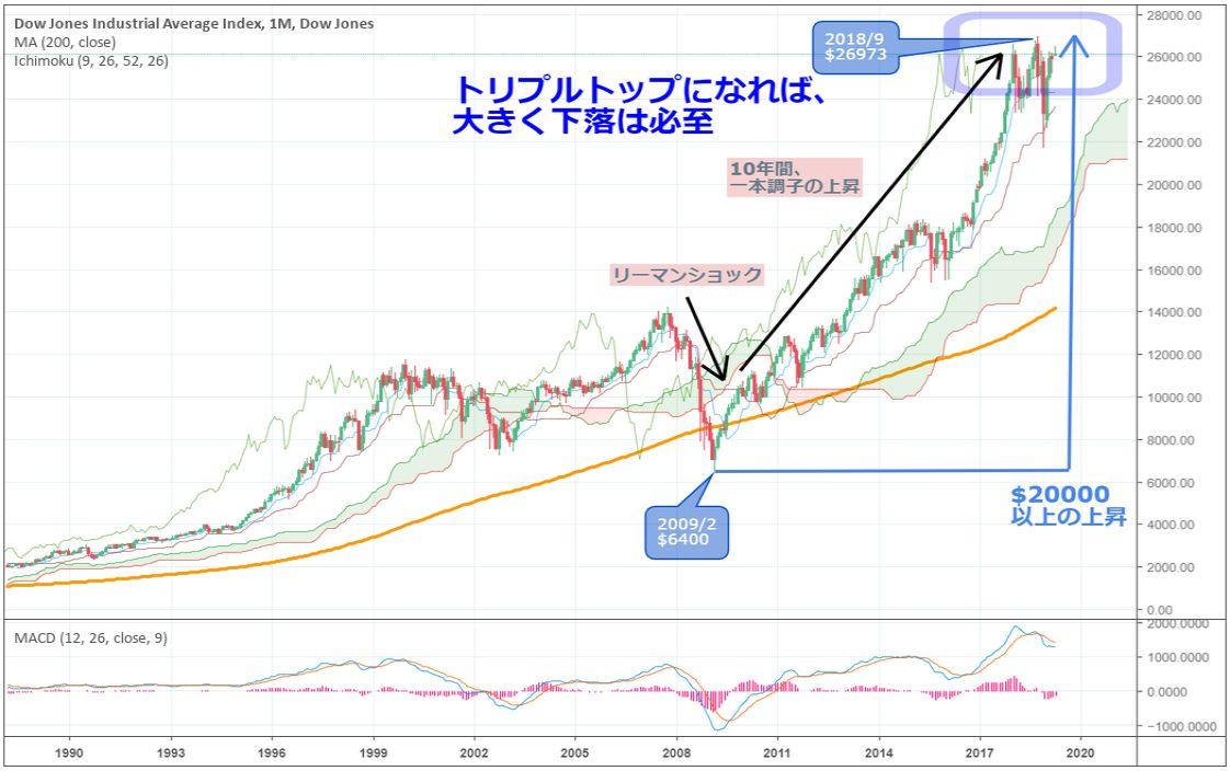 米ダウ長期チャート
