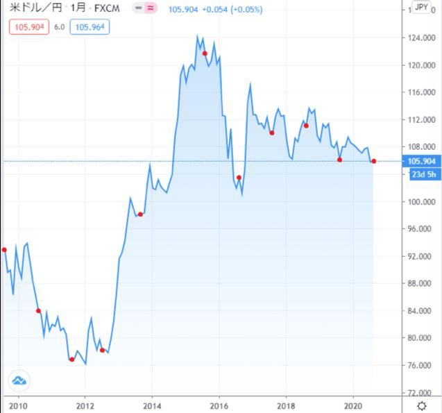 過去10年間のドル円チャート(月足)