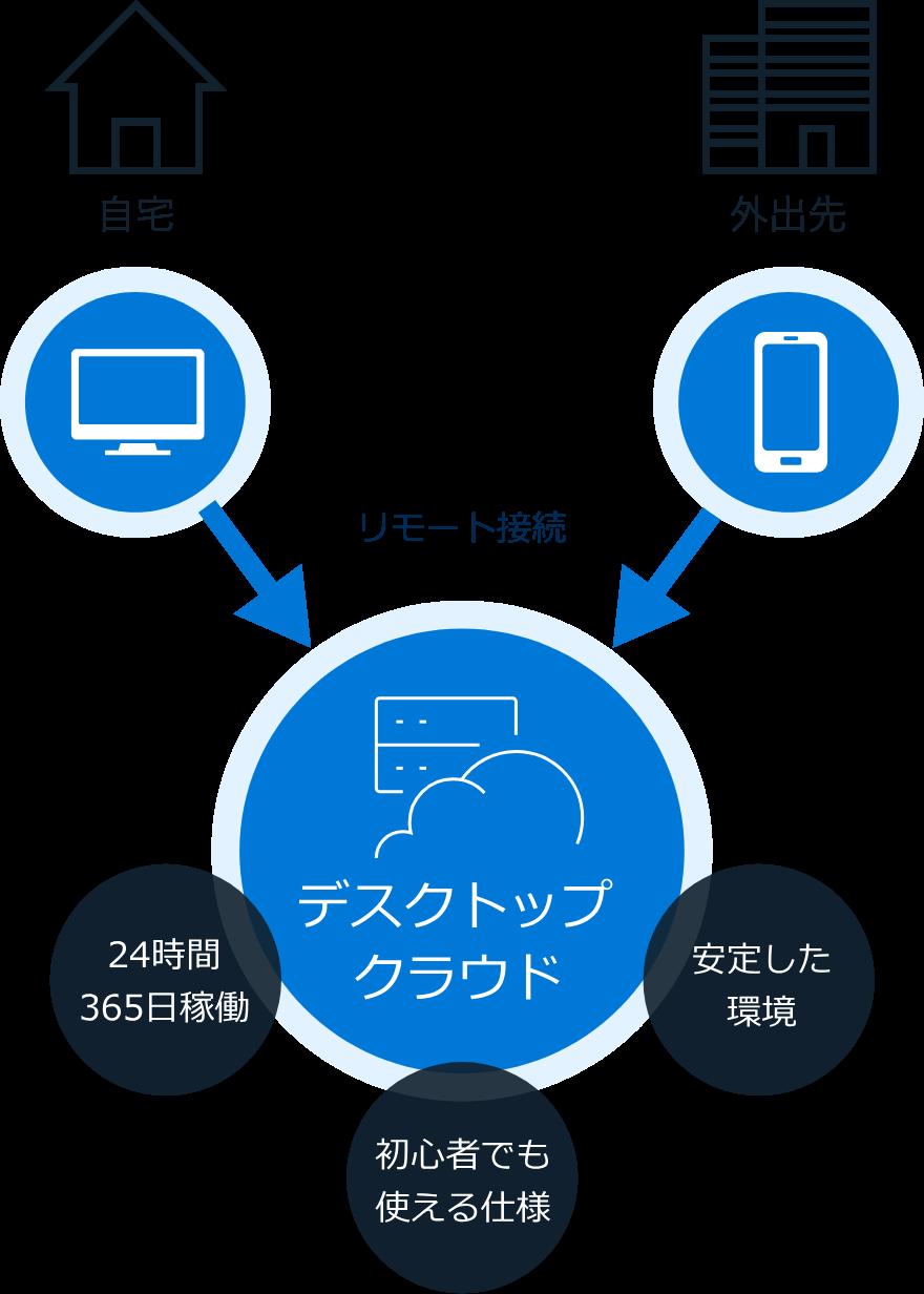 お名前.comデスクトップクラウド for MT4 ~仕組み