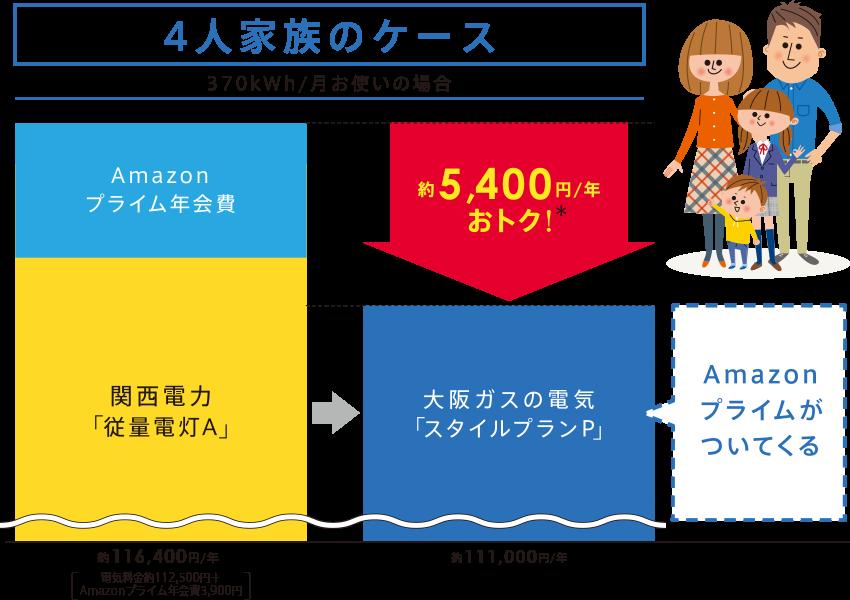 大阪ガス:電気「スタイルプランP」でAmazonプライム年会費無料!
